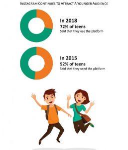 digital marketing instagram statistics