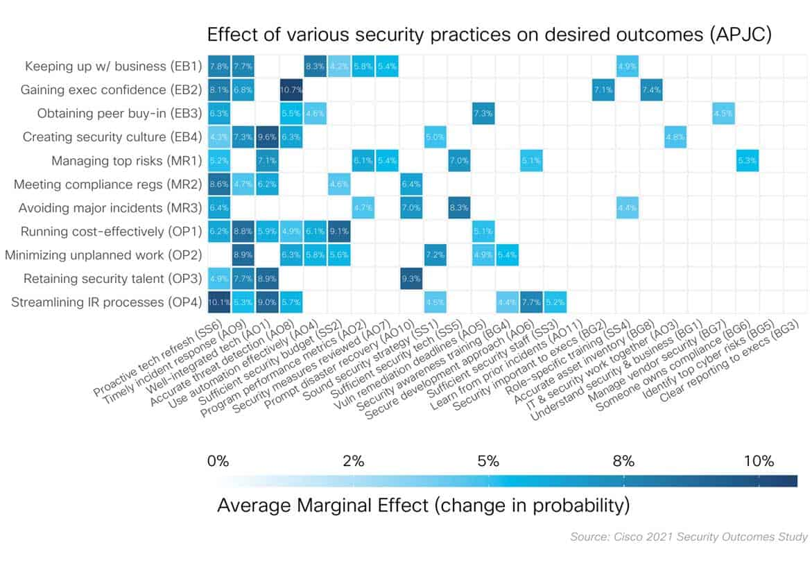 security outcomes study 1