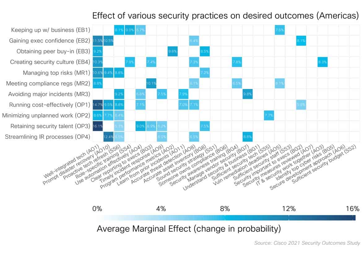 security outcomes study 3